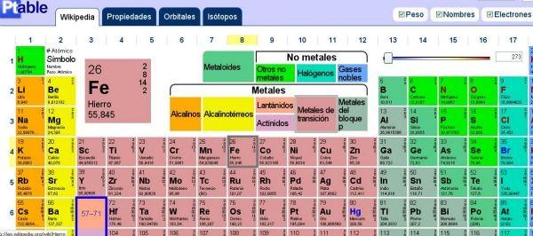Ptable es una tabla peri dica interactiva disponible en for Ptable videos