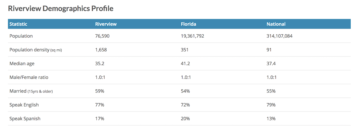 Here are the demographics for Riverview, FL How to speak