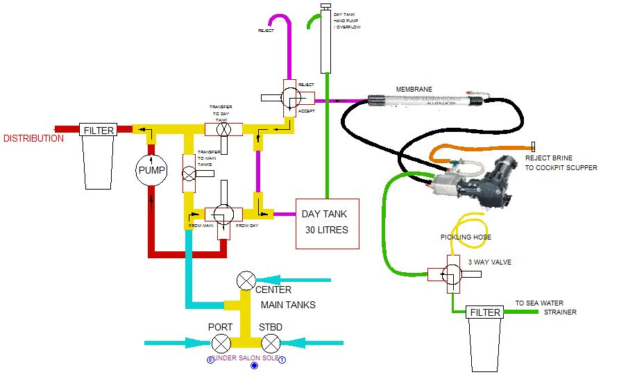 Sailing  Plumbing Diagram  Technical   Watermaker