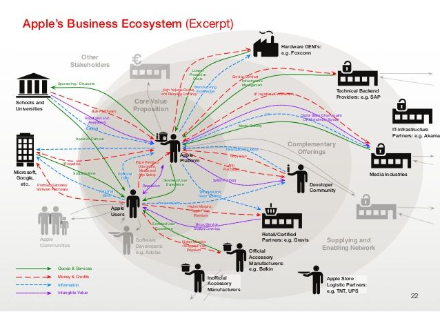 Service design network map google search models and infographics service design network map google search malvernweather Image collections
