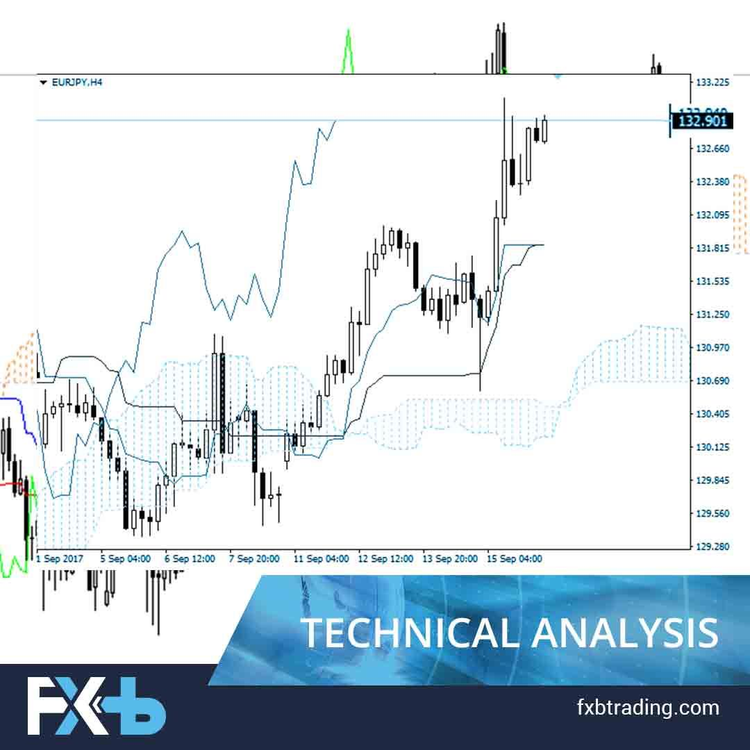 Eur Jpy Ichimoku Clouds Let S Look At The Four Hour Chart Tenkan
