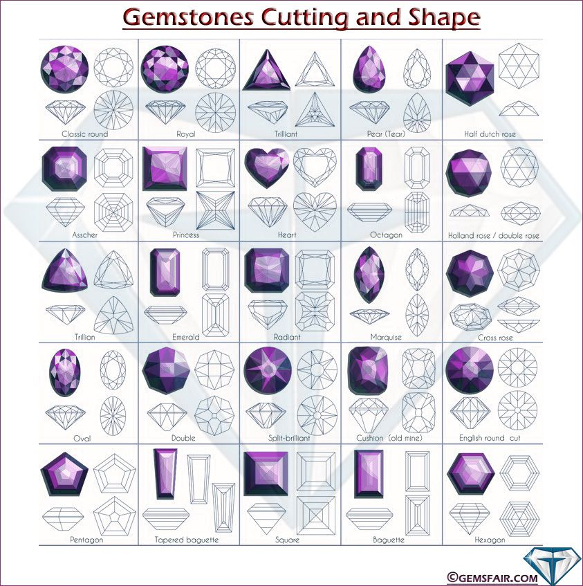 Image Result For Gem Cuts Chart