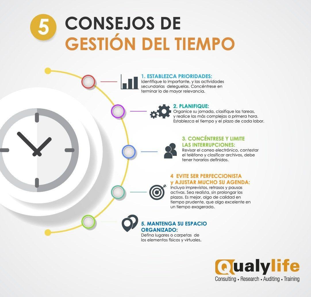 5 Consejos De Gestión Del Tiempo Consultoría Empresarial Qualylife Gestión Del Tiempo Administracion De Proyectos Psicologia Organizacional