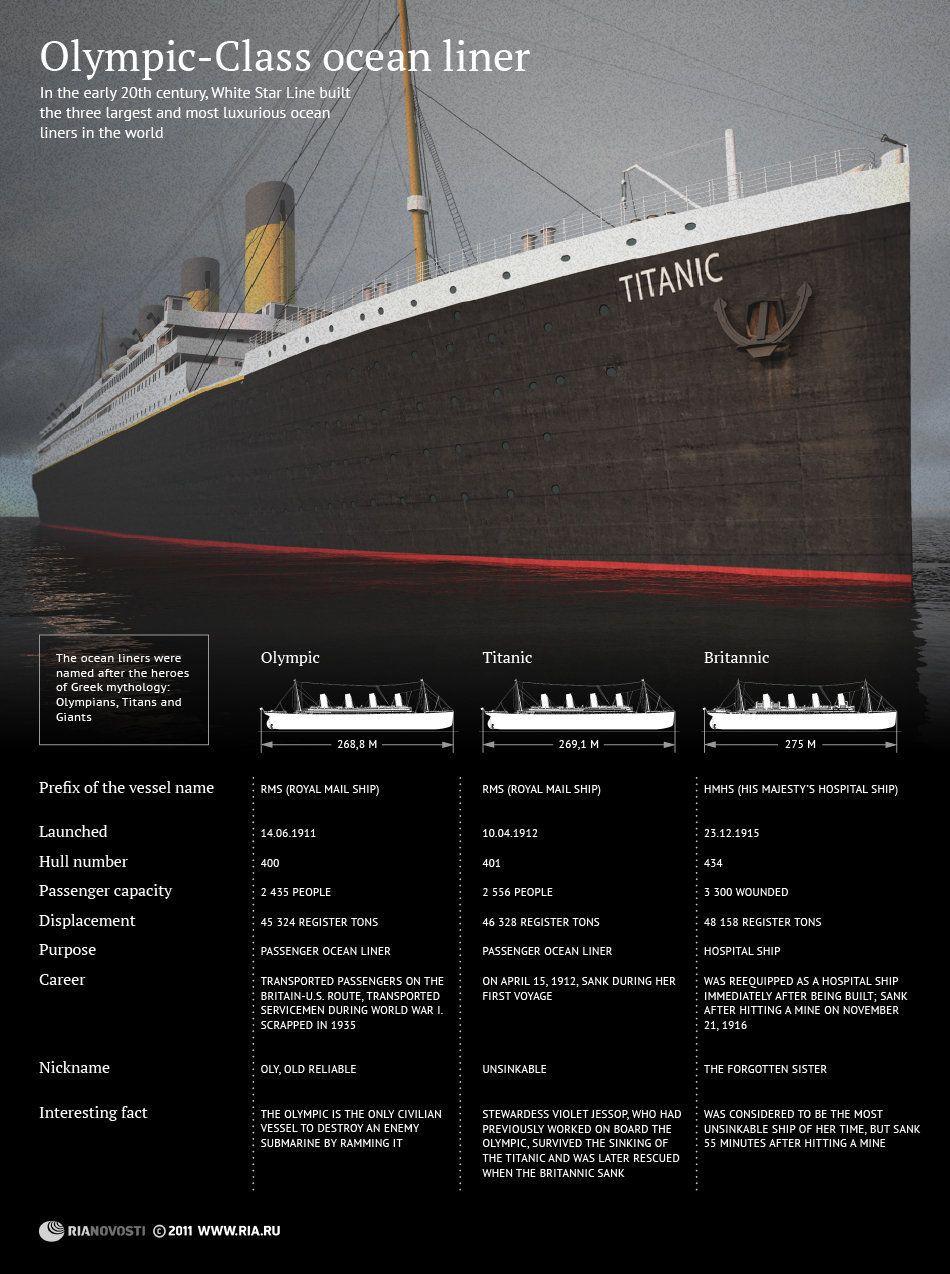 math worksheet : 1000 images about unit study titanic on pinterest  titanic  : Famous Ocean Liner Math Worksheet Answers