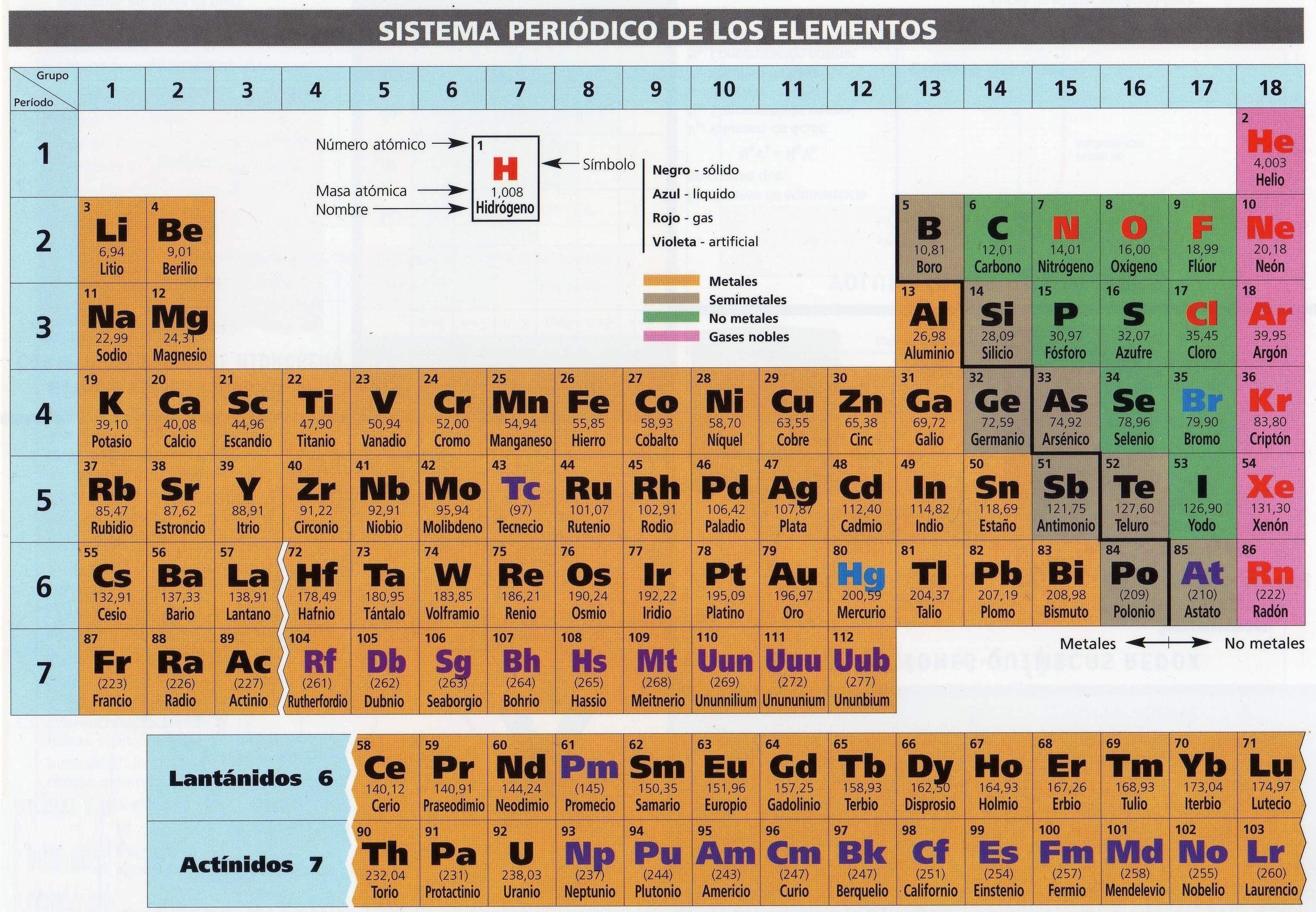 tabla periodica pdf numeros de oxidacion tabla periodica pdf completa tabla periodica de los elementos pdf tabla periodica con valencias pdf