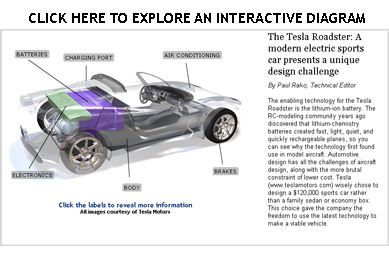 Electric Car Components Google Search Electric Cars Car Tesla Roadster