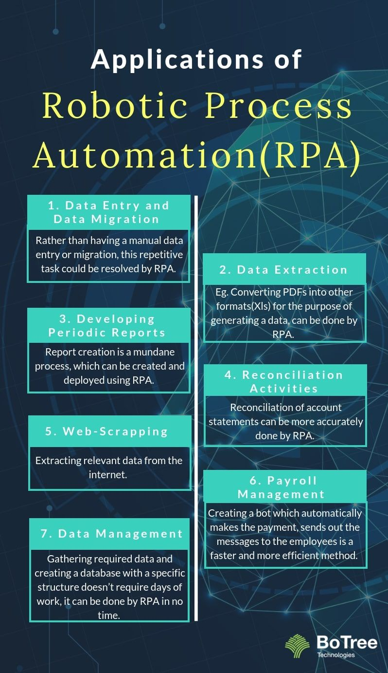 Here Some Of The Top Applications Of Rpa Robotic Process Automation Include Business Automation Automation Robotic Automation