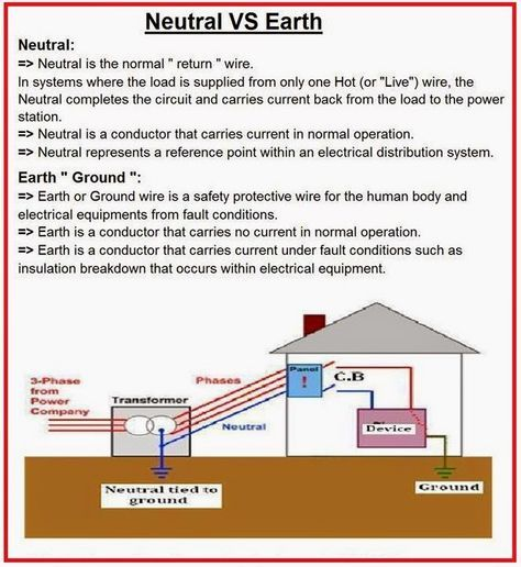 What is Difference between NEUTRAL and EARTH? | Electrical ...
