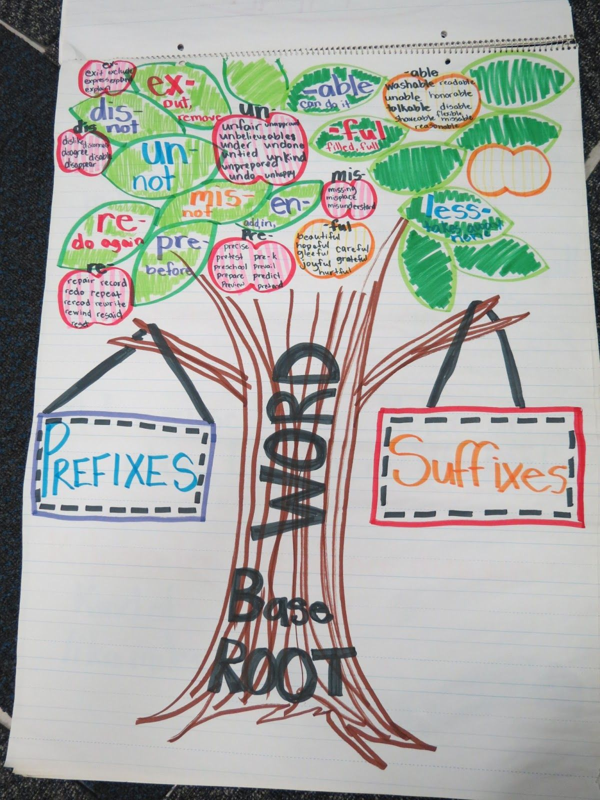 Prefixes And Suffixes Chart Great Visual Could Modify To