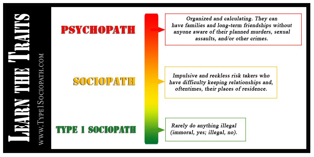 Sociopath psychopath and of difference Psychopath Vs.