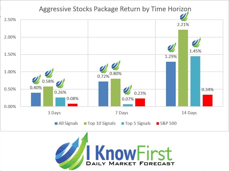 Algorithmic Trading Evaluation Report For Aggressive Stocks October 2019 Genetic Algorithm Stock Market Forecast Artificial Neural Network