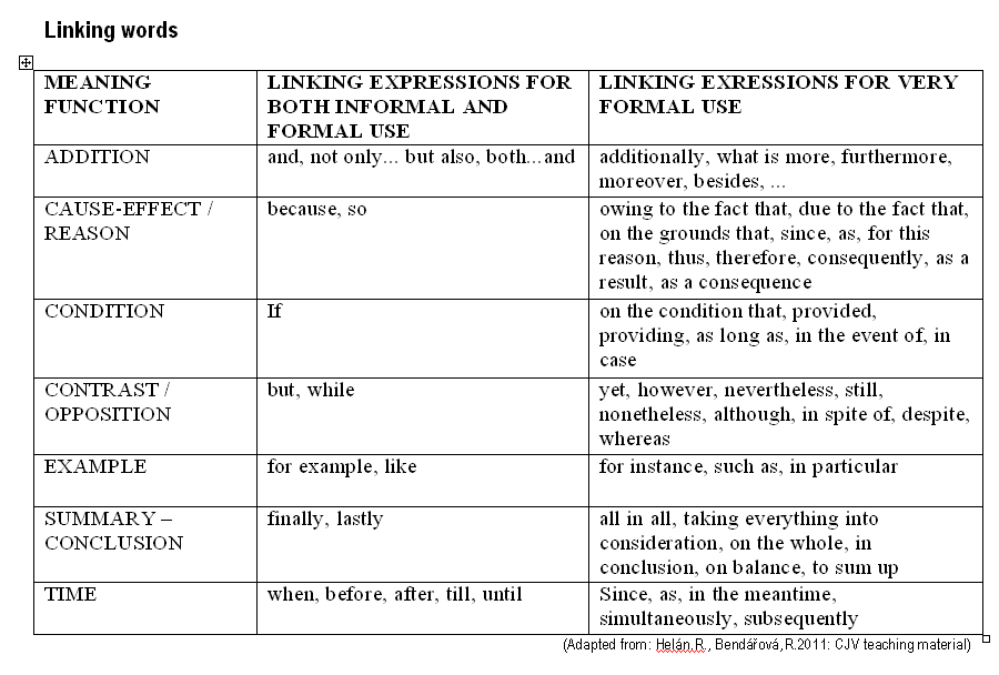 joining words academic essay German exercises: linking words  exercises & lessons  linking words other  german exercises about the same topic: linking words [choose another topic].