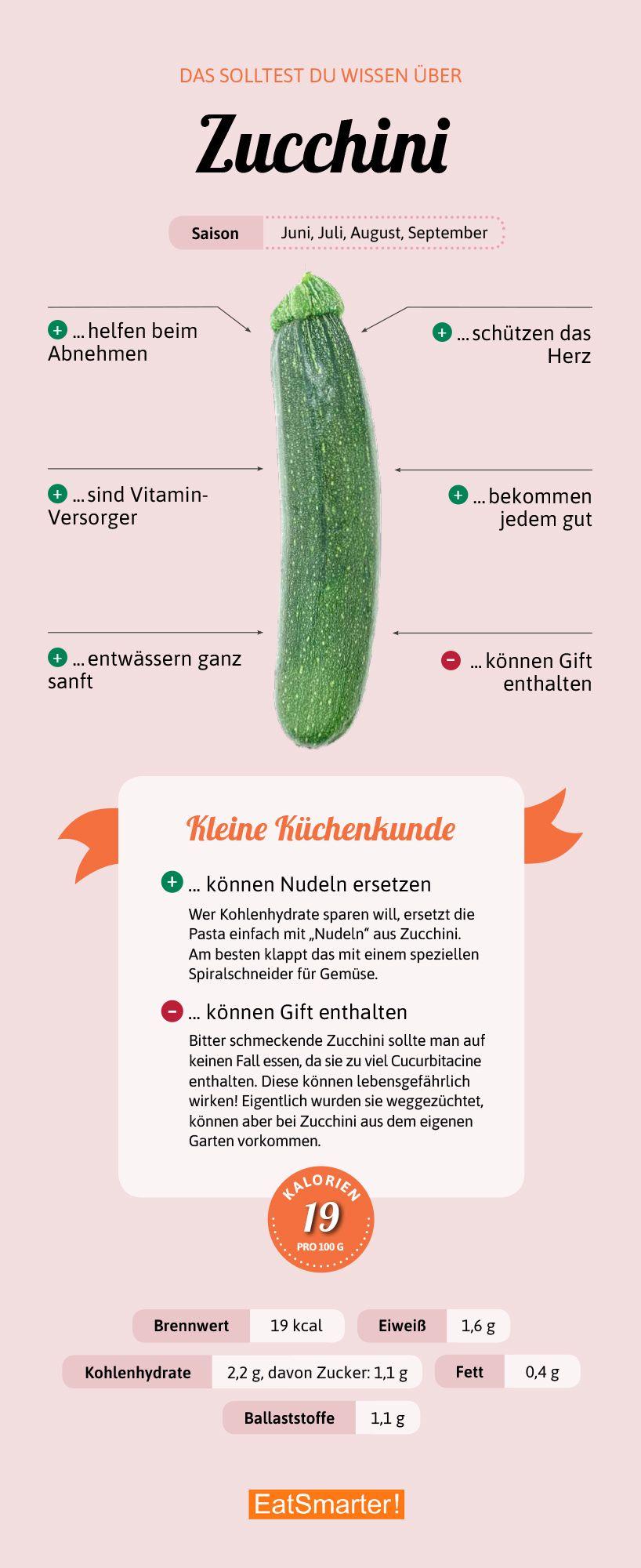 Darum sind Zucchini gut für dich! #obstgemüse