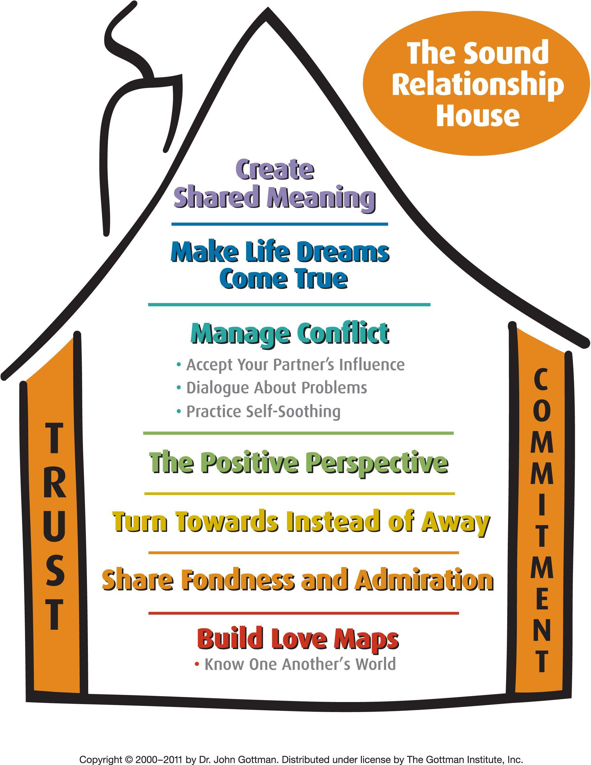 Image Result For Gottman 4 Horsemen