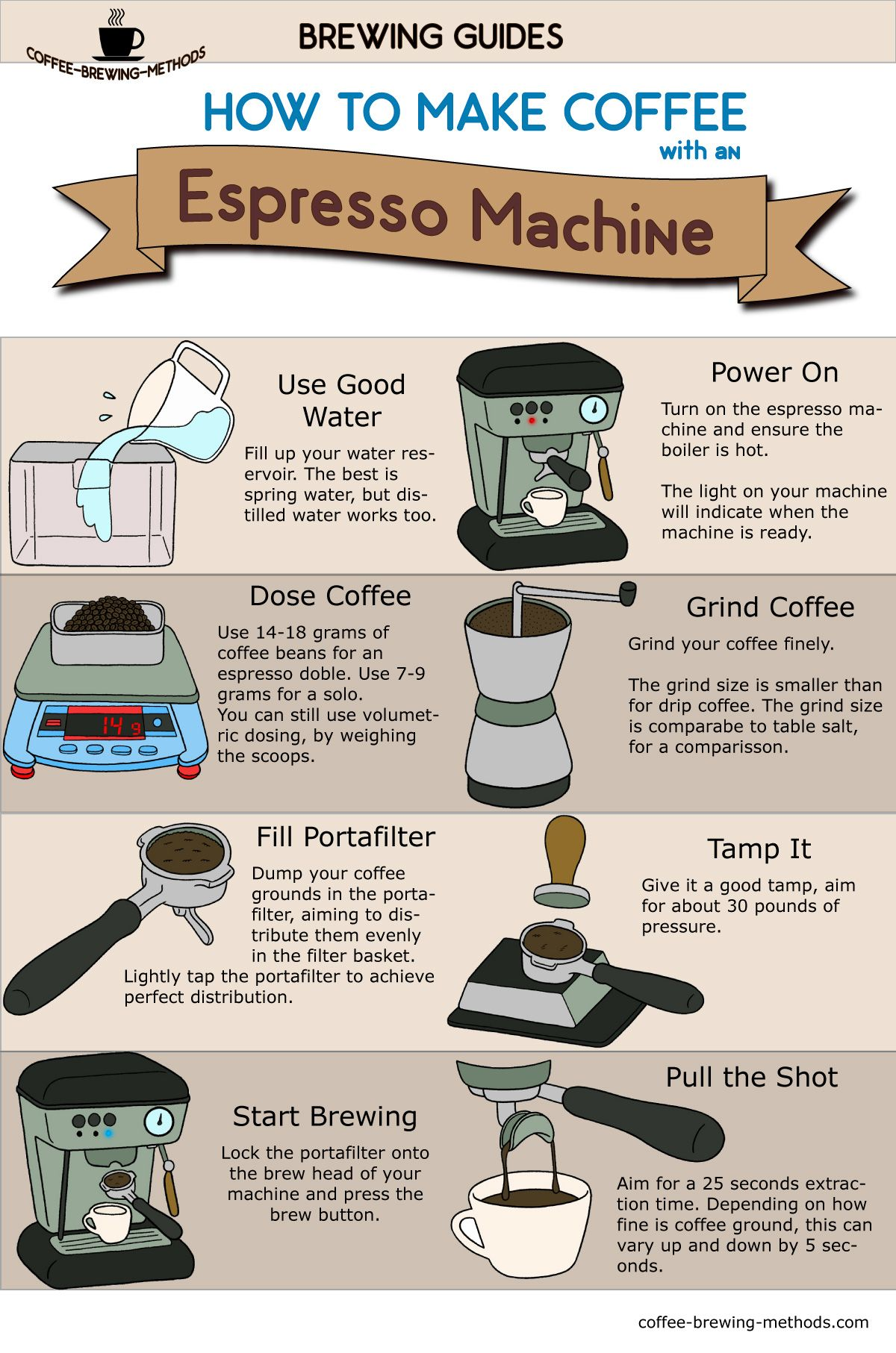 How To Brew Espresso Pulling The Perfect Shot How To Make Coffee Coffee Brewing Methods Gourmet Coffee Beans