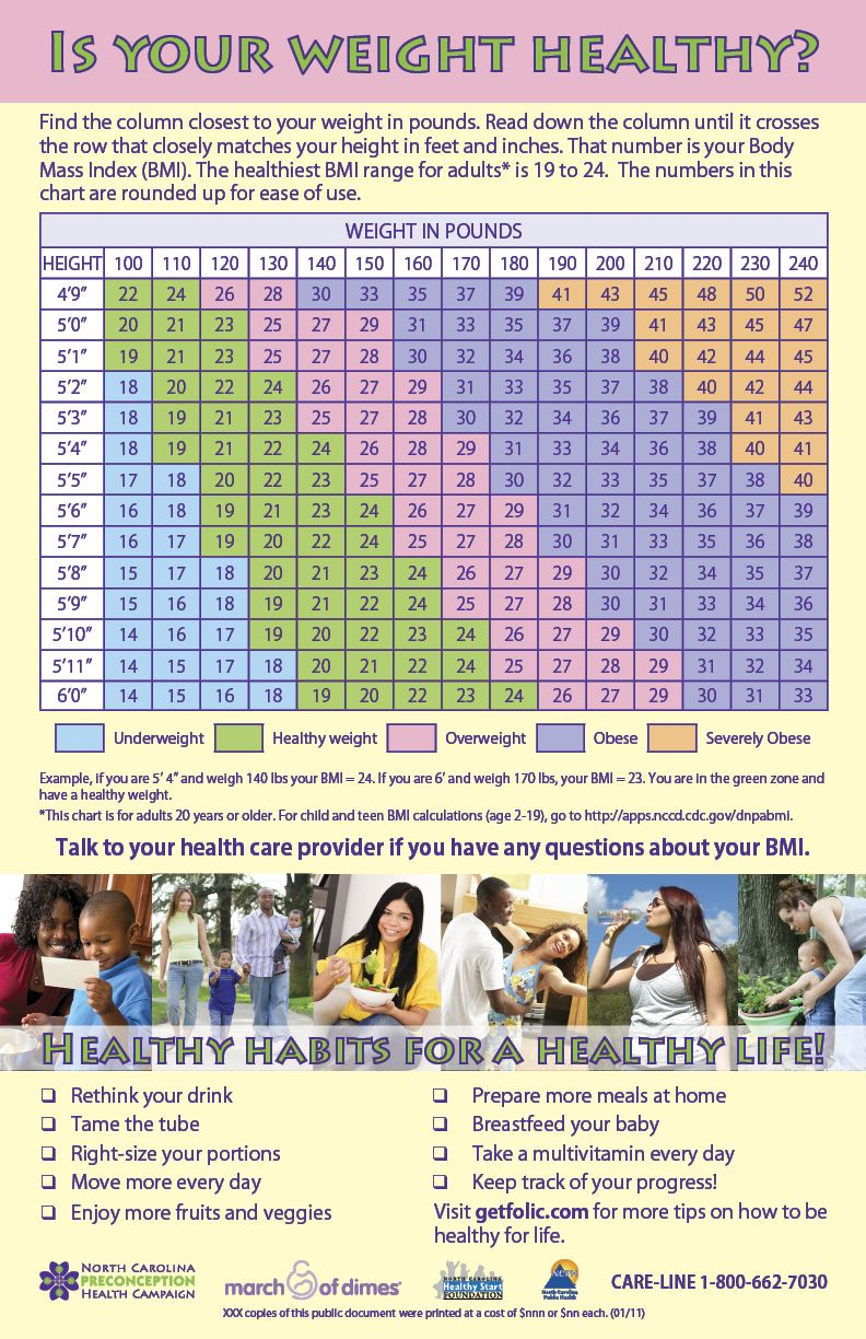 Is your weight healthy this poster contains a bmi chart and the is your weight healthy this poster contains a bmi chart and the adapted eat nvjuhfo Images