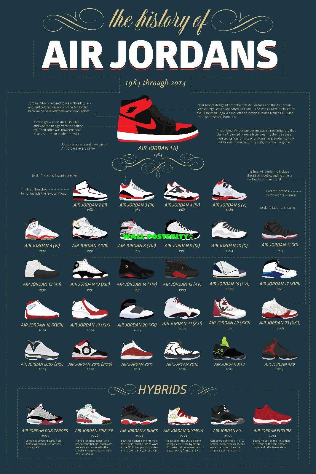 new style bcfff a8ea0  14.5 - Air Jordan History 1984 - 2014 Print - Choose Size   Media Type  Canvas Or Poster  ebay  Collectibles