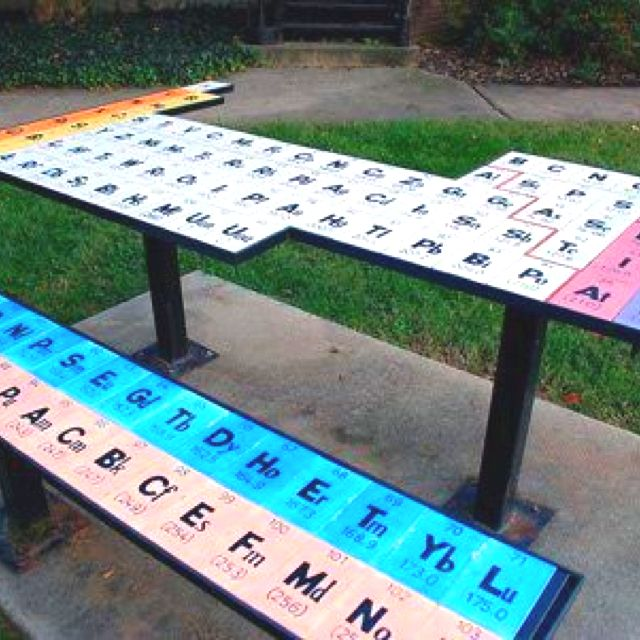 Periodic TABLE of the elements!!