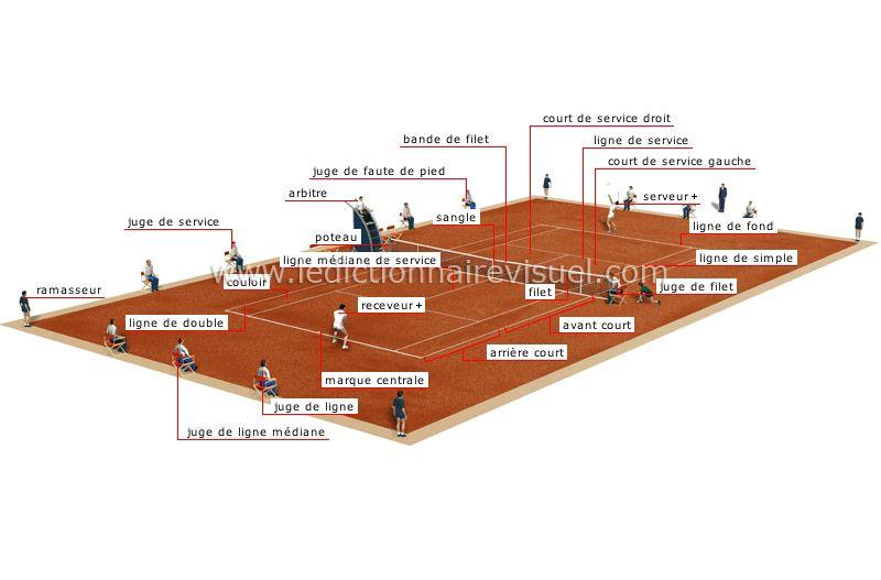 Fle Vocabulaire Le Cours De Tennis Tennis Court De Tennis Fle