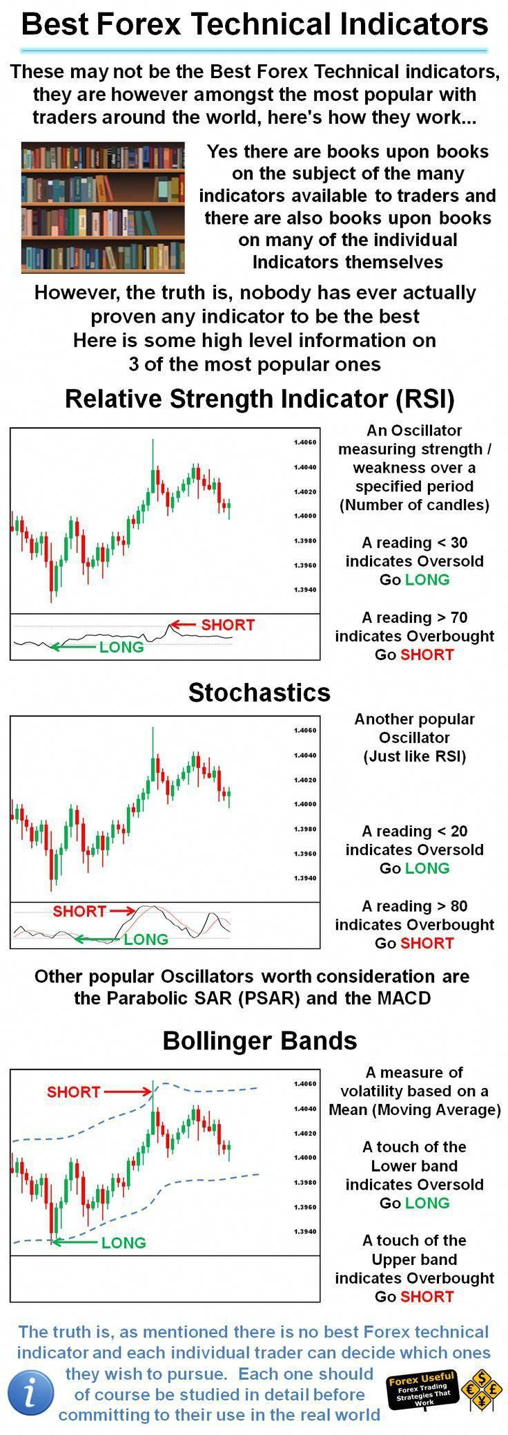 Top Forex Technical Indicators and their Real time accuracy analysis. The truth you need to know!