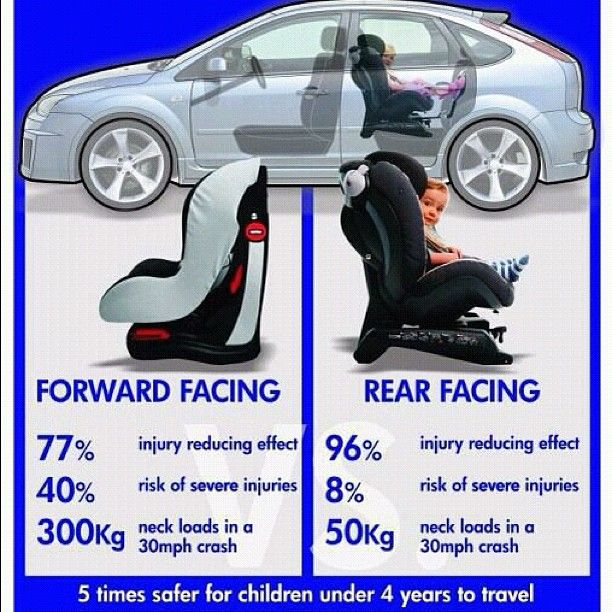 Car Seat Safety Infographic So Important To Know Keep Those Babies Rear Facing Until At Least 2 Years Old Rear Facing Car Seat Car Seats Forward Facing Car Seat