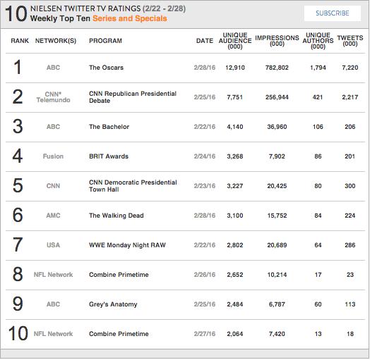 Nielsen Weekly Social TV Ratings: Week: February 22, 2016 to