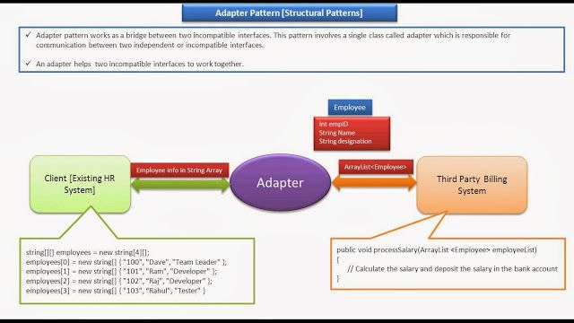 Java Ee Adapter Design Pattern Introduction Pattern Design