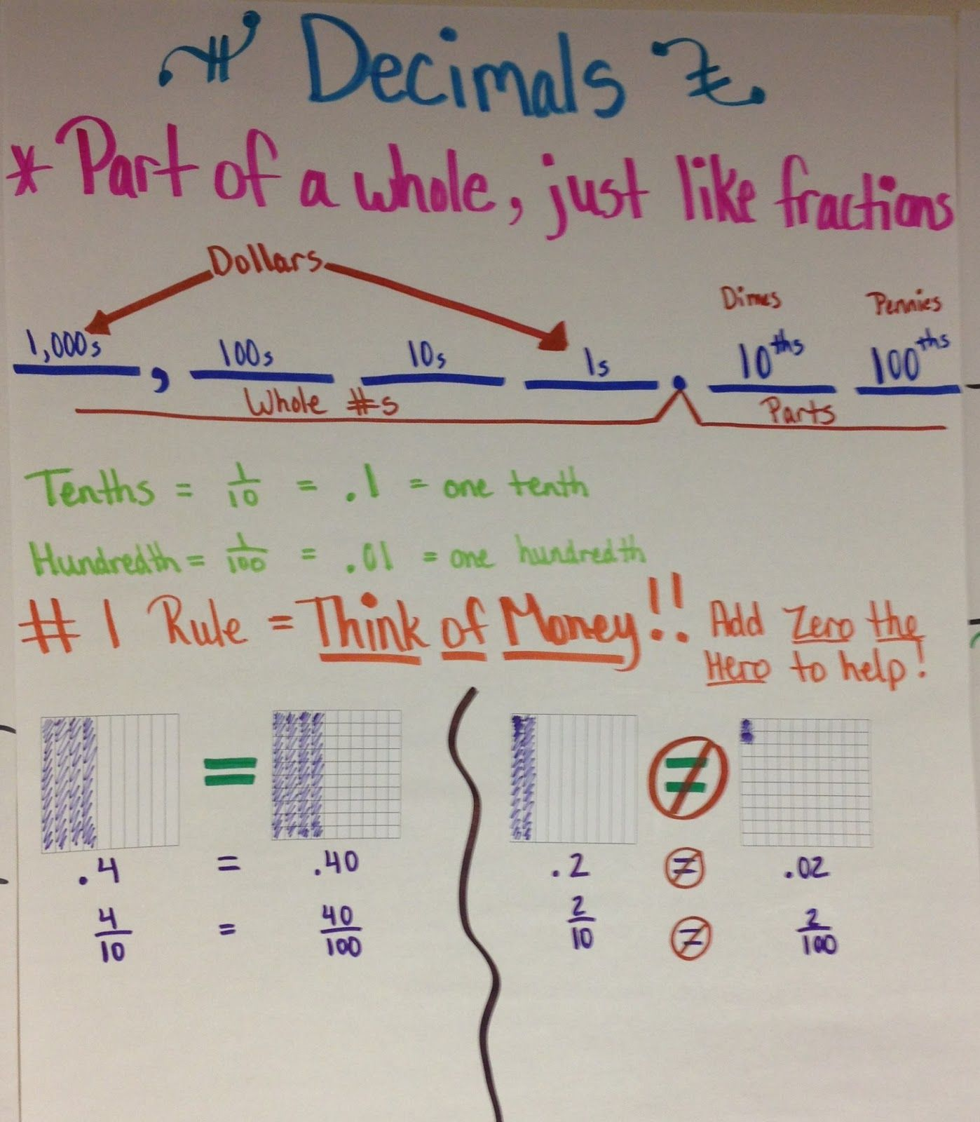 The 4th Grade May Niacs Decimal Introduction