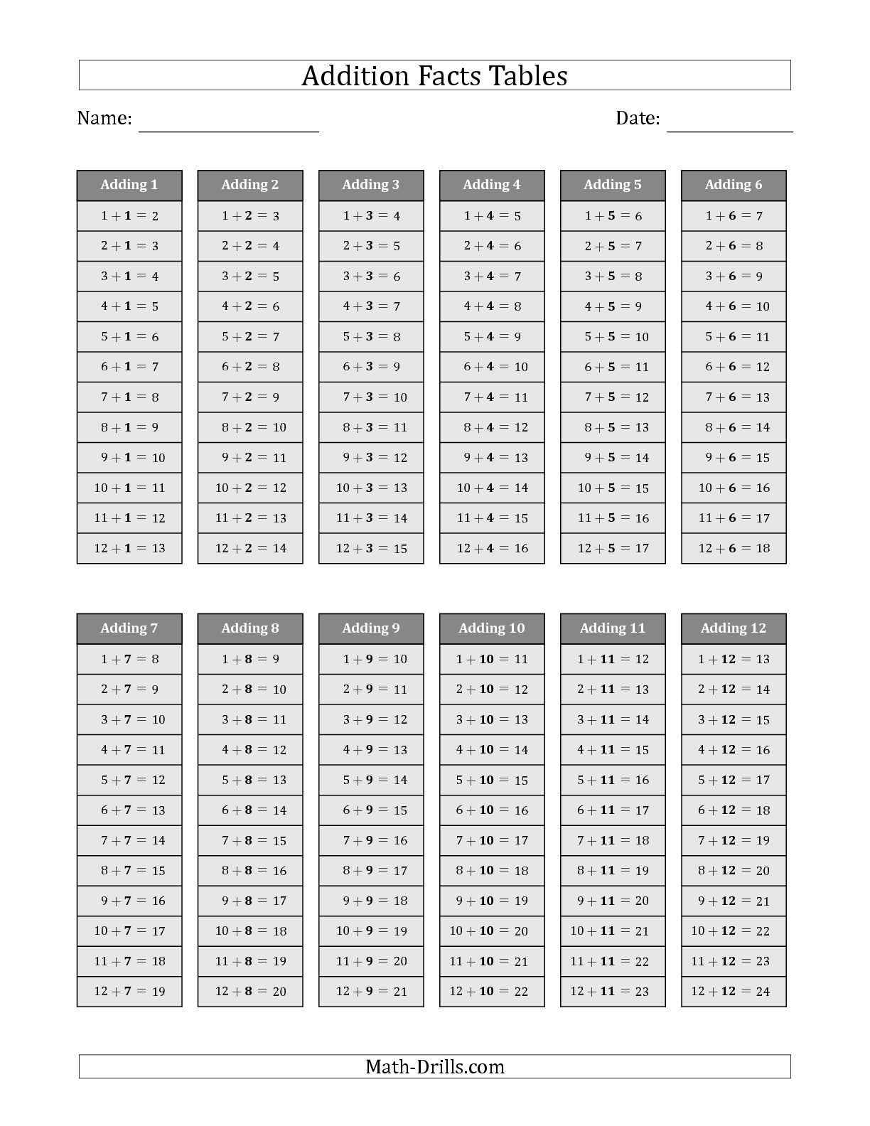 The Addition Facts Tables in Gray 1 to 12 math worksheet from the Addition  Worksheet page at Math-Drills.com.   Math facts addition [ 1584 x 1224 Pixel ]