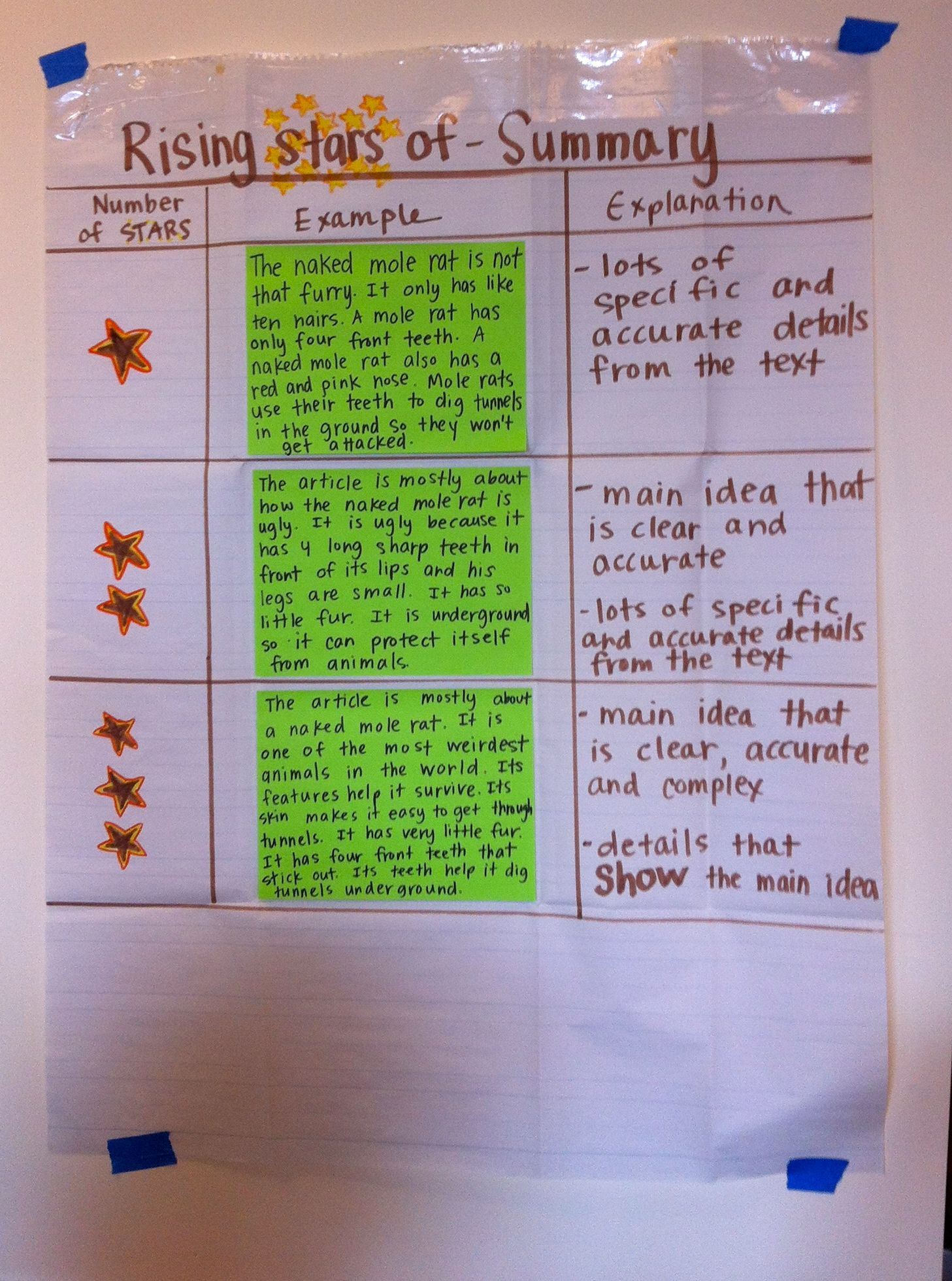 Summarizing Rubric For Assessing A Student S Summary Writing School Teaching Interactive Notebook Reading Paraphrase The First Sentence Of Tale Two Cities