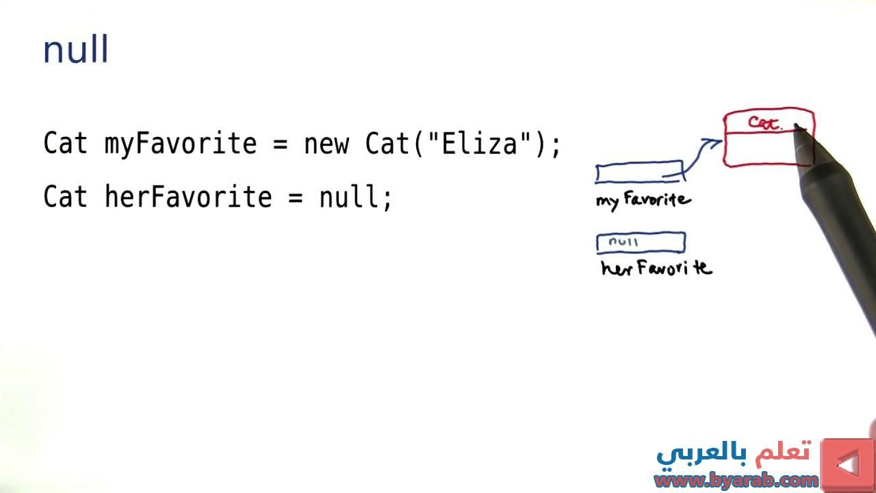 What Does Null Mean Intro To Java Programming Java Programming Intro Java