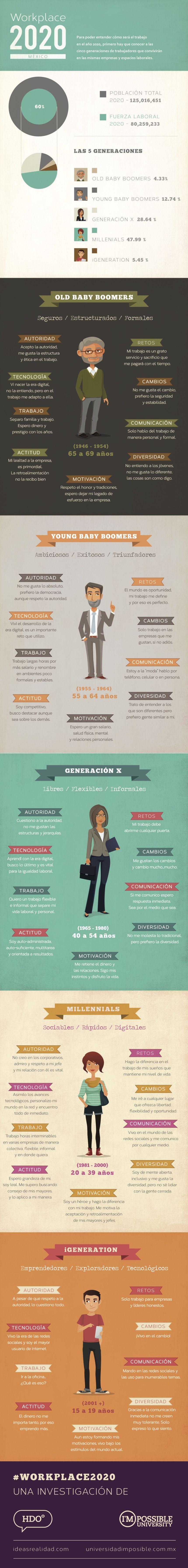 Cómo será el trabajo en México en 2020 infografia