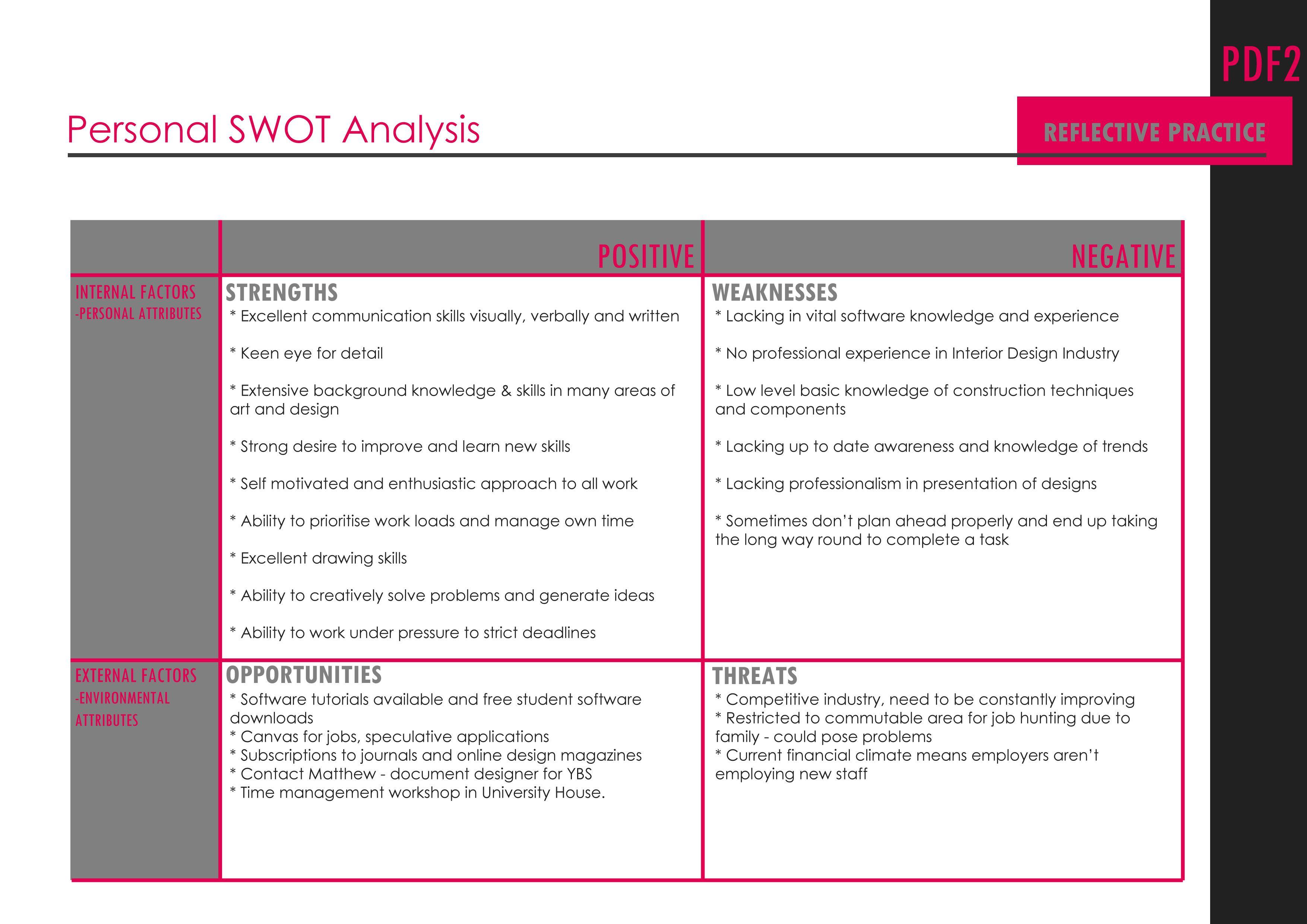Personal swot analysis for interior design via kaylee jade design life coaching pinterest for Interior design study material pdf