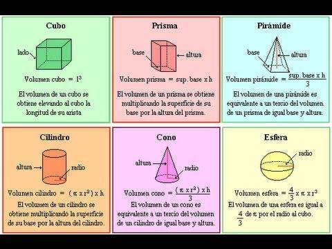 Volumen Del Cubo Prisma Esfera Cono Pirámide Geometría Básica Mist Mathematics Study Help Algebra