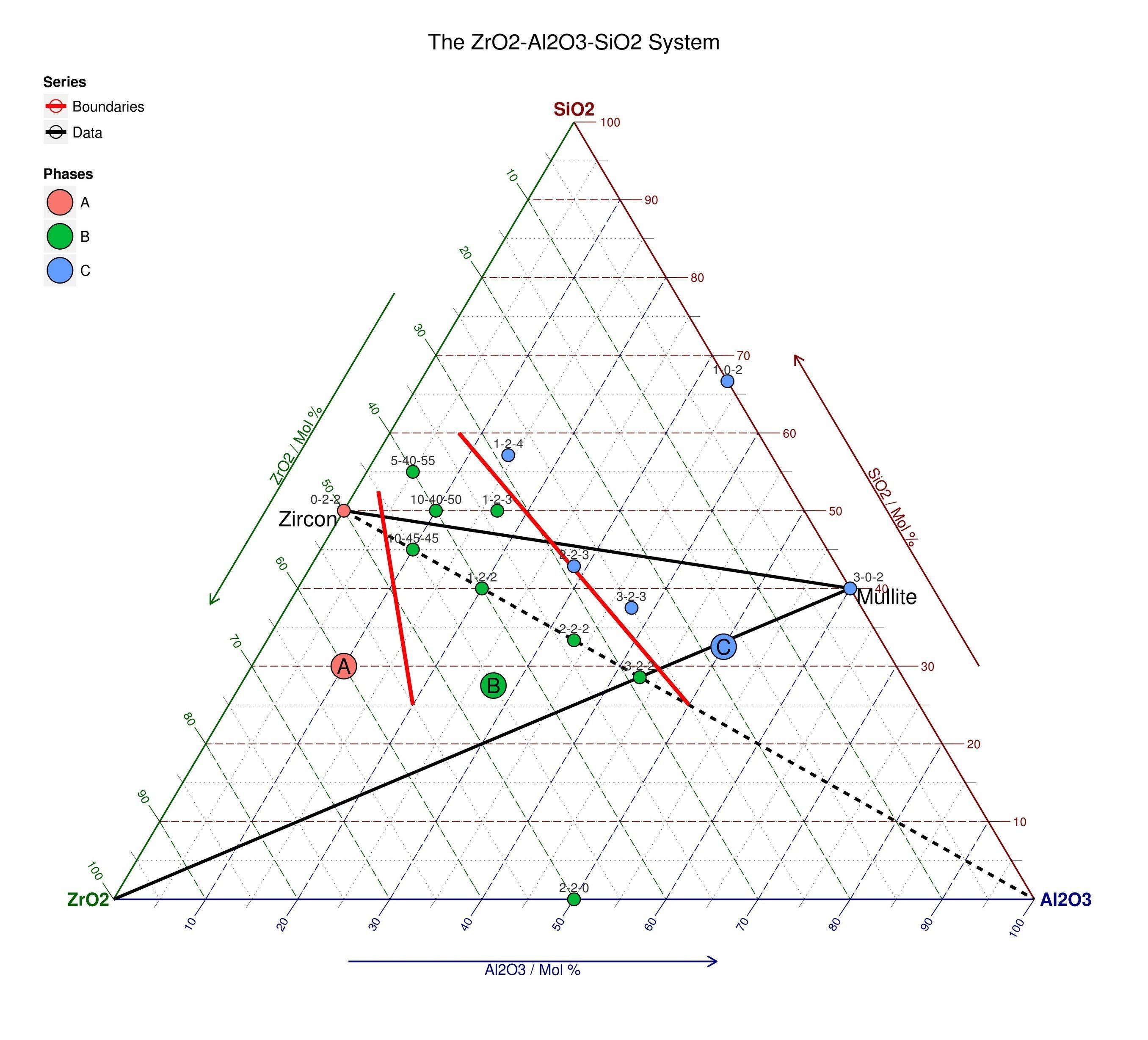 Ggtern Ternary Diagrams In R