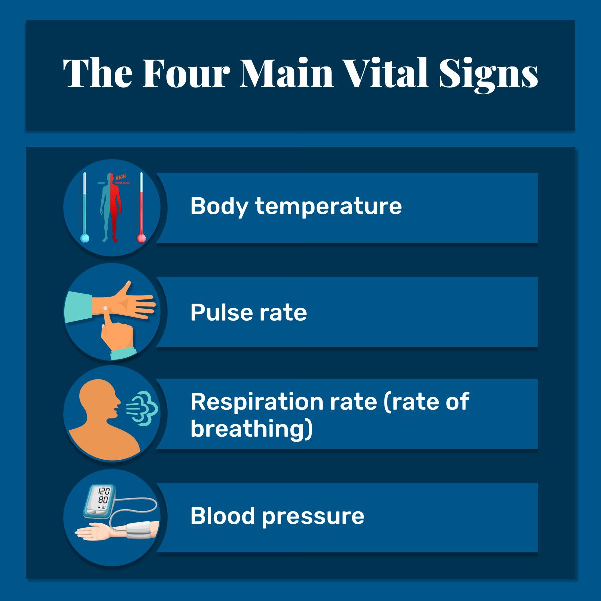 The Four Main Vital Signs Vitalsigns Homehealth