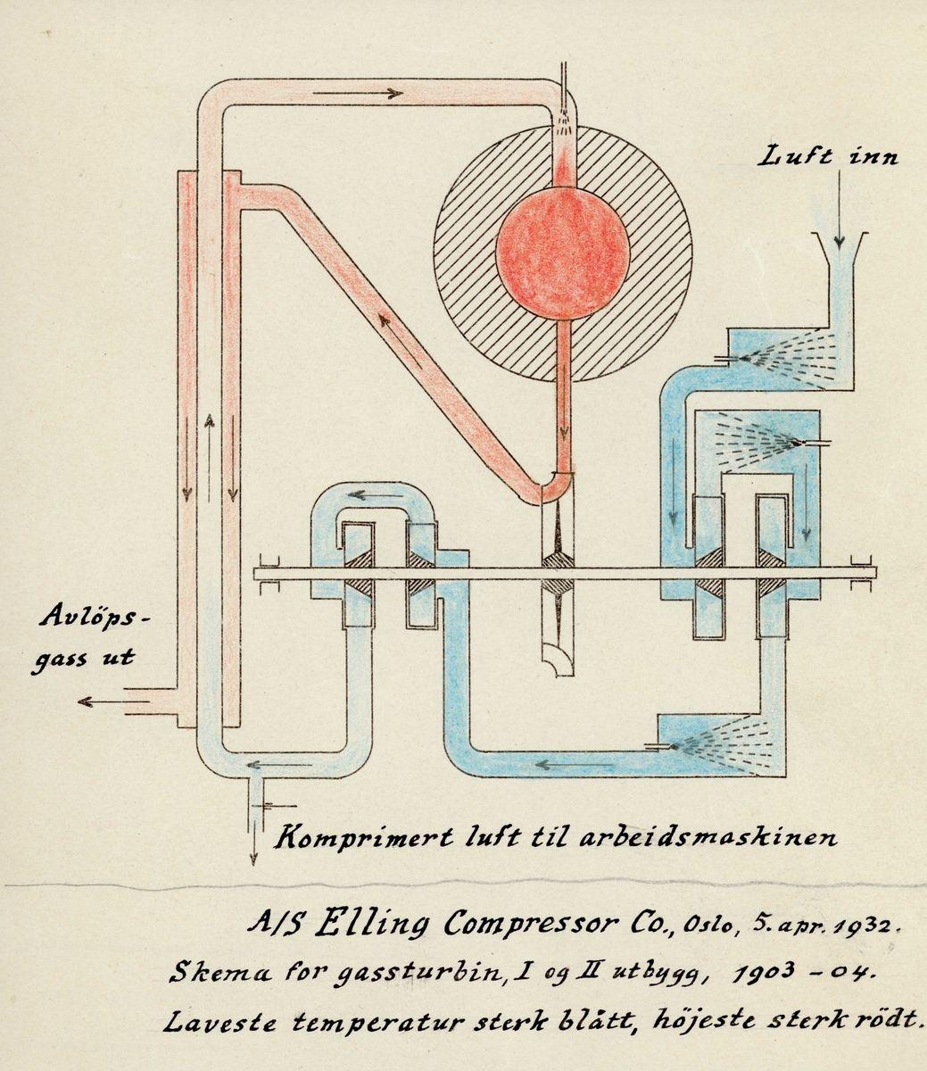 エーリング先生のガスタービン模式図と実機写真発見しましたわ。 ……これ、本当に1903年に作られたブツなので?Norsk Teknisk Museum - Photographer Elling, Ægidius