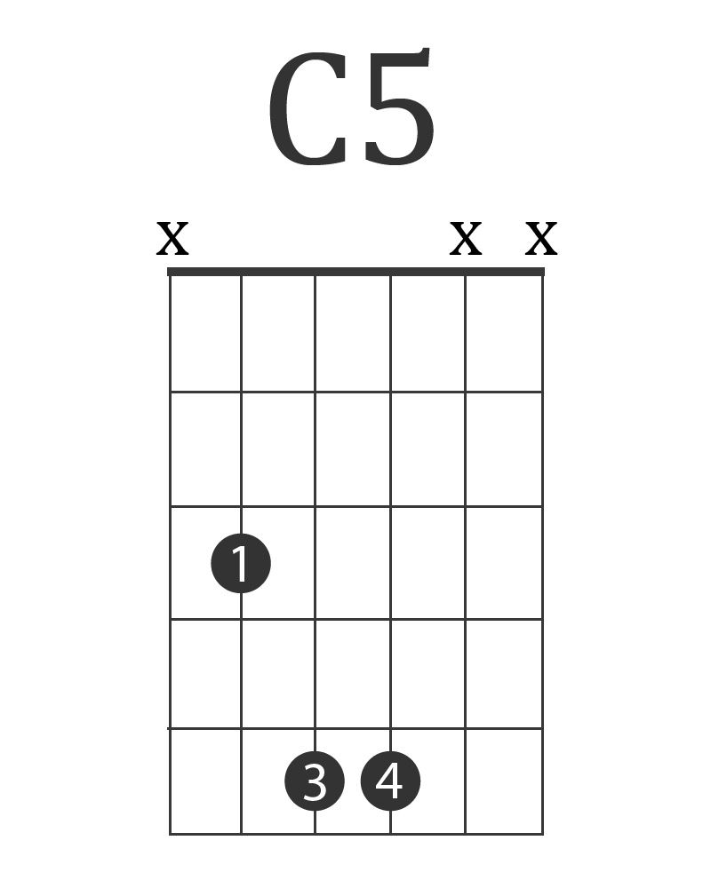 C15 Electric Guitar Chord   Electric guitar chords, Guitar chords ...