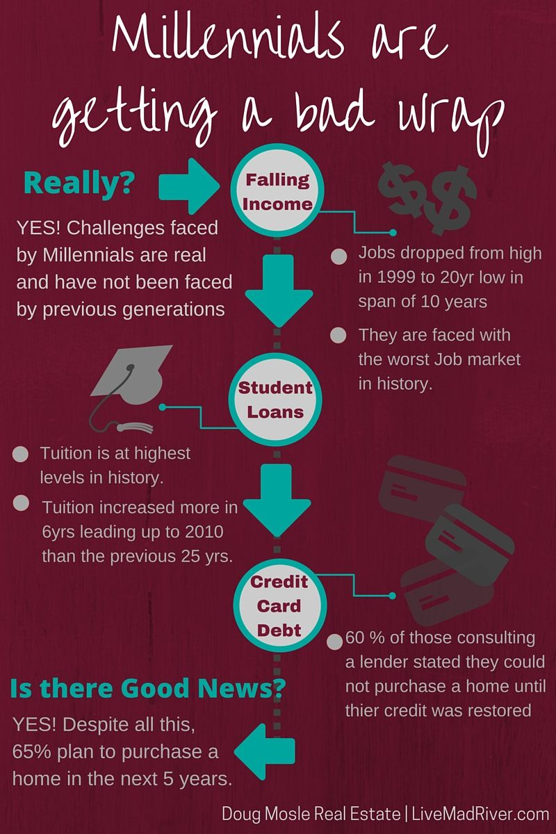 Millennials are facing challenges that no other generation