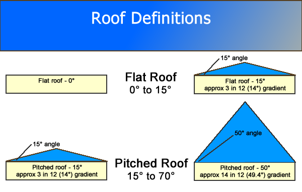 Roof Slope Definitions Roof Construction Roof Truss Design Roof