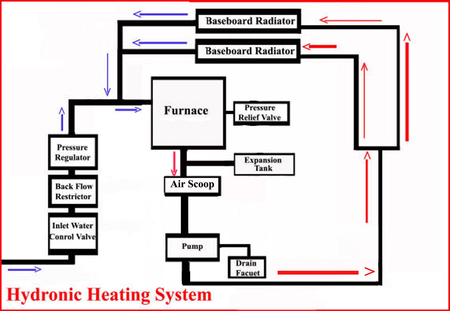 Hydronic Heating System Configuration And Components Heating Systems Hydronic Heating Systems Hydronic Heating