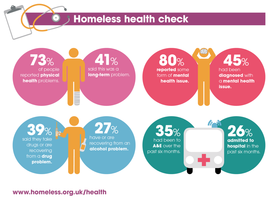 Infographic The Unhealthy State of Homelessness The