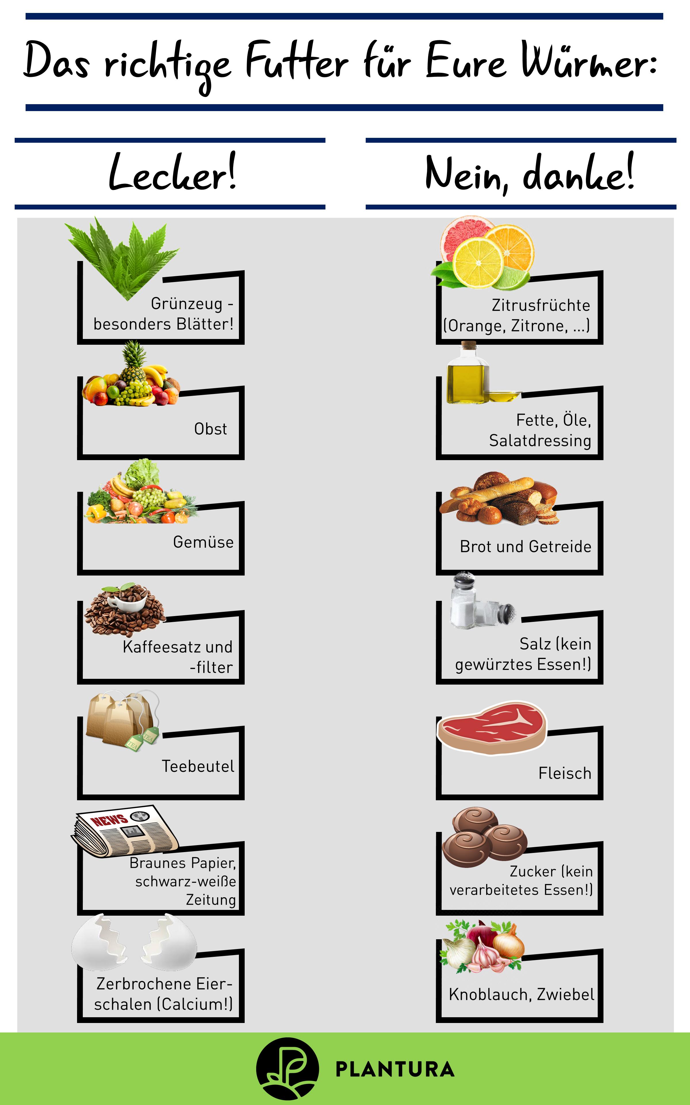 Das Richtige Futter Fur Eure Wurmer Welche Abfalle Durft Ihr Zu Den Wurmen In Den Kompost Geben Und Bei Welchen En 2020 Potager D Hiver Entretien Du Jardin Composteur