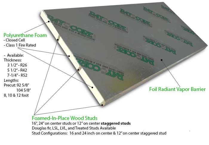 Sips Eps Vs Polyurethane Google Search In 2020 Structural Insulated Panels Insulated Panels Roof Panels