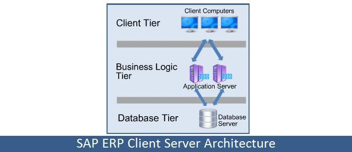The Sap Erp System Application Product Enterprise Resource Planning Uses A Three Tier Client Server Architecture Consisting Of Erp System Sap Server