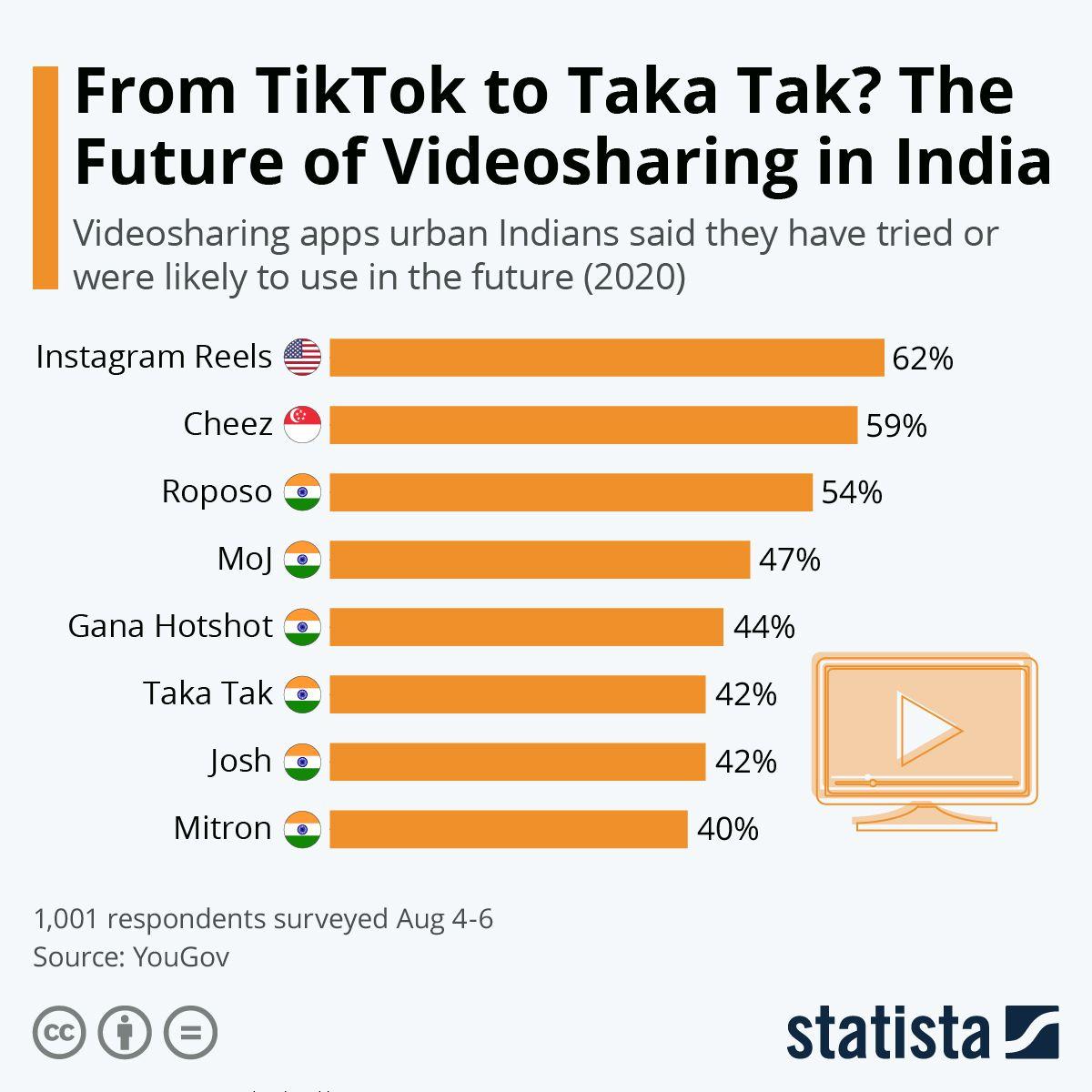 Tik Tok Alternative Indian Apps Alternative Social Networks Social Media