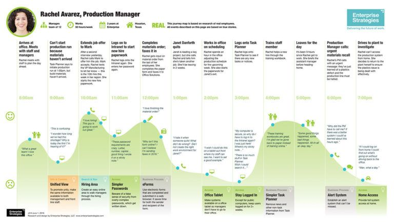 employee journey mapping for intranets and the digital workplace customer experience