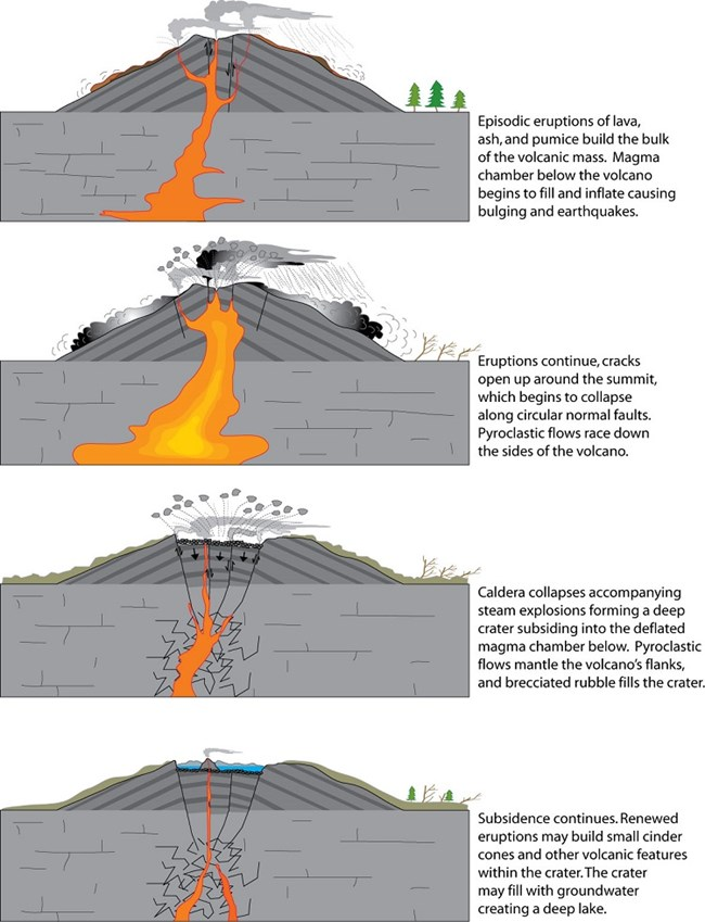 Diagram Of The Formation Of A Caldera Geology Geothermal Geothermal Energy