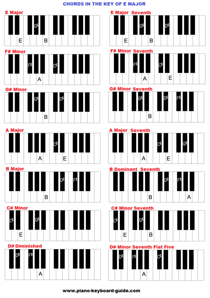 Piano Chords In The Key Of E Major Joe Pinterest Pianos Piano