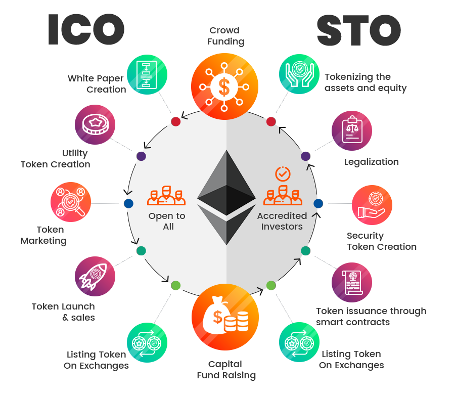 Get Security Token Offering Services From Bitdeal A Leading Sto Development Company